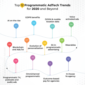 Top 12 Programmatic Advertising Trends for 2020 and Beyond
